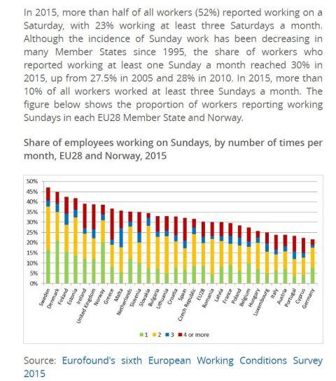 lavoratori domenicali