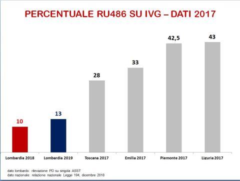 percentuale RU4862019